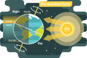 Day and night explanation