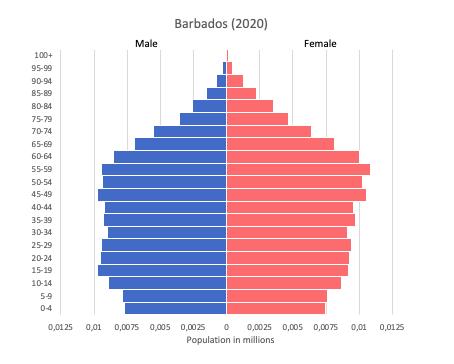 Population pyramid of Barbados (2020)