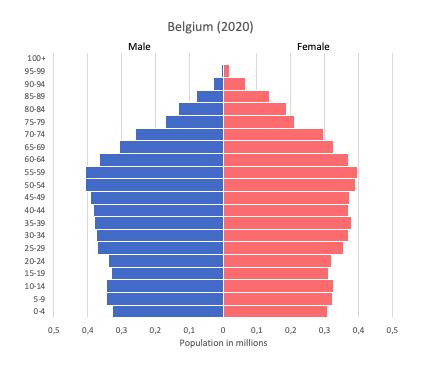 Population pyramid of Belgium (2020)