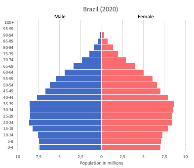 Population pyramid of Brazil (2020)