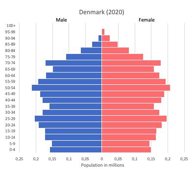 Population pyramid of Denmark (2020)