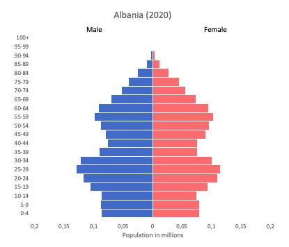 population pyramids of Albania for 2020