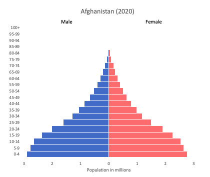 population pyramids of Afghanistan for 2020