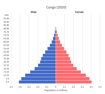 Population pyramid of Congo (2020)