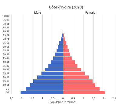Population pyramid of Cote d'Ivoire (2020)