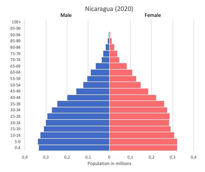 population pyramid of Nicaragua (2020)
