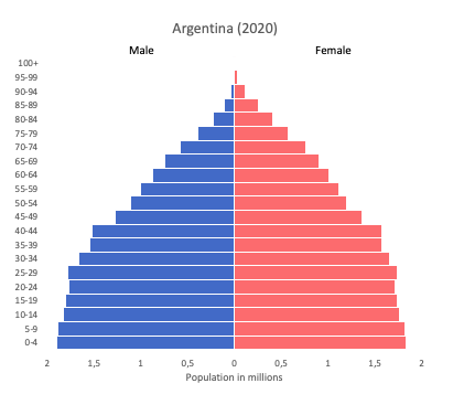 population pyramid of Argentina in 2020