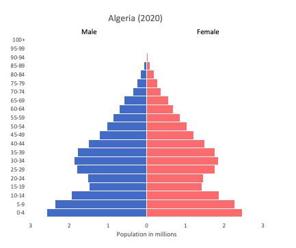 pyramid of population for Algeria
