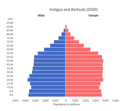 population pyramid data of Antigua and Barbuda