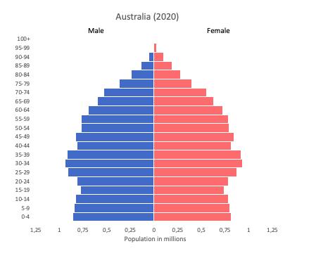Population pyramid of Australia (2020)