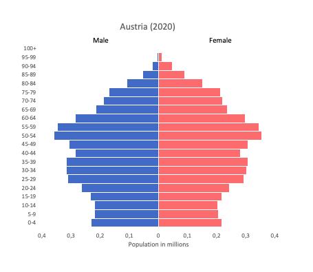 Population pyramid of Austria (2020)