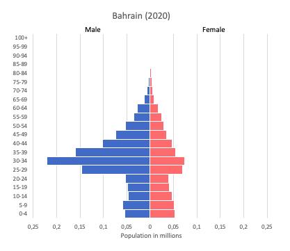 Population pyramid of Bahrain (2020)