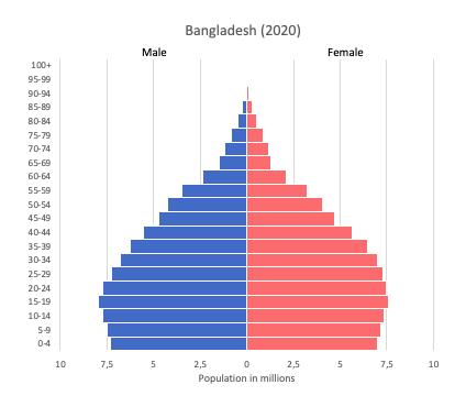 Population pyramid of Bangladesh (2020)