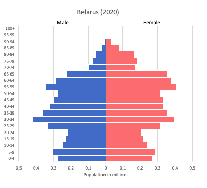 Population pyramid of Belarus (2020)