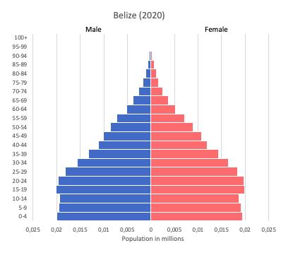 Population pyramid of Belize (2020)