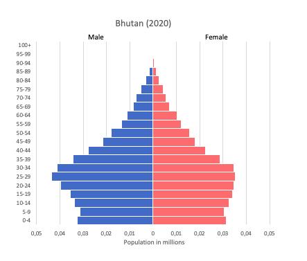 population pyramid of Bhutan (2020)