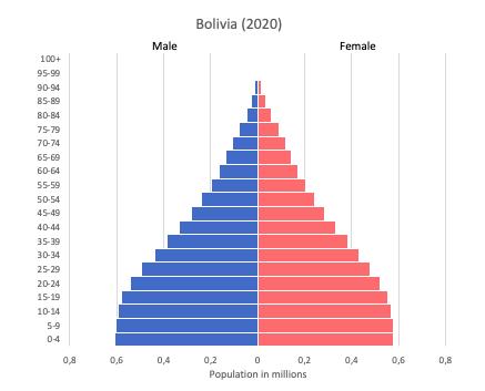 Population pyramid of Bolivia (2020)