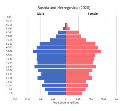 Population pyramid of Bosnia and Herzegovina (2020)