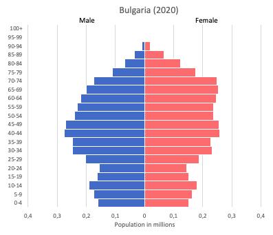 Population pyramid of Bulgaria (2020)