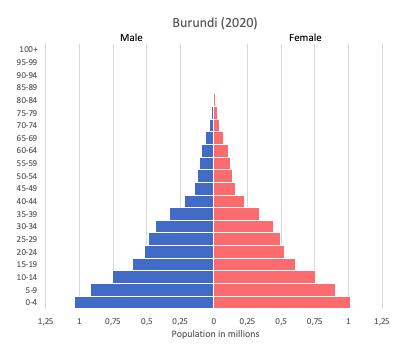 Population pyramid of Burundi (2020)