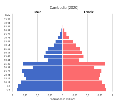 Population pyramid of Cambodia (2020)