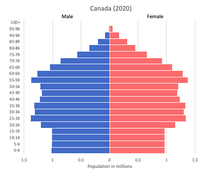 Population pyramid of Canada (2020)