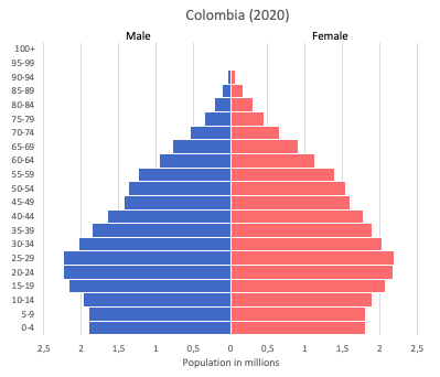 Population pyramid of Colombia (2020)