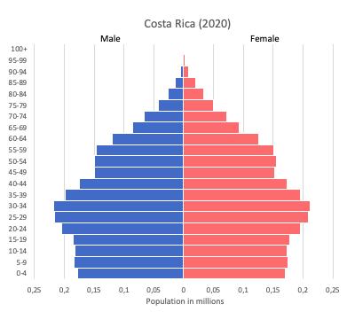 Population pyramid of Costa Rica (2020)