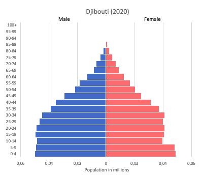 Population pyramid of Djibouti