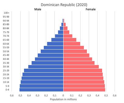 Population pyramid of Dominican Republic (2020)