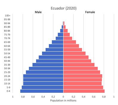 Population pyramid of Ecuador (2020)