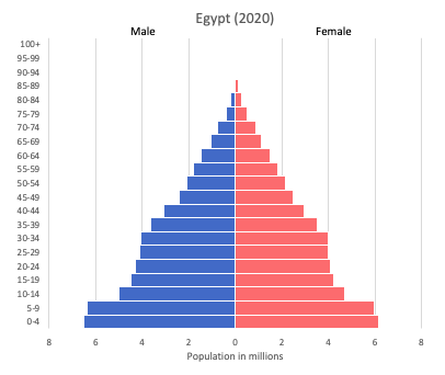Population pyramid of Egypt (2020)