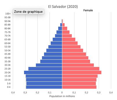 Population pyramid of El Salvador (2020)