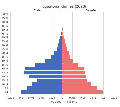Population pyramid of Equatorial Guinea (2020)