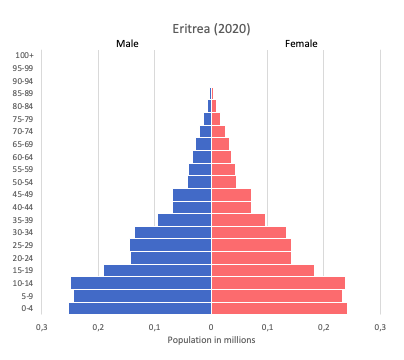 population pyramid of Eritrea (2020)