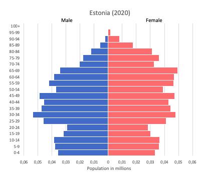 population pyramid of Estonia (2020)