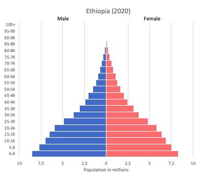 population pyramid of Ethiopia (2020)