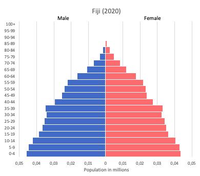population pyramid of Fiji (2020)