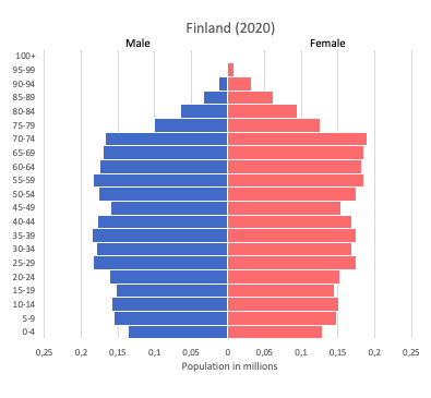 population pyramid of Finland (2020)