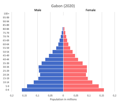 population pyramid of Gabon (2020)