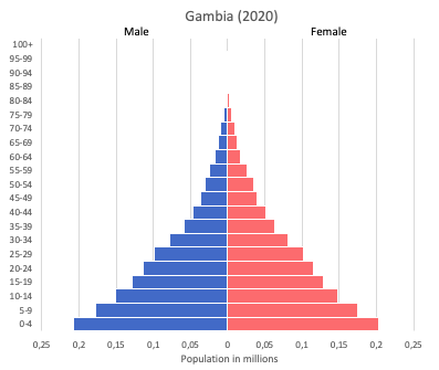 Population pyramid of Gambia (2020)