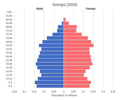 population pyramid of Georgia (2020)
