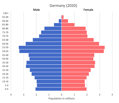 Population pyramid of Germany (2020)