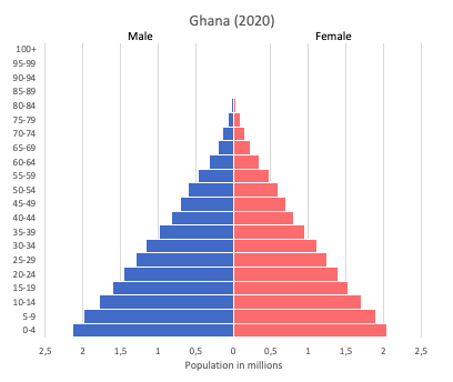 population pyramid of Ghana (2020)