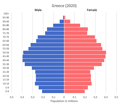 Population pyramid of Greece (2020)