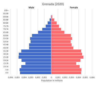 Population pyramid of Grenada (2020)