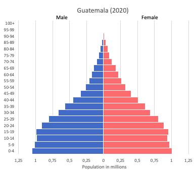 population pyramid of Guatemala (2020)