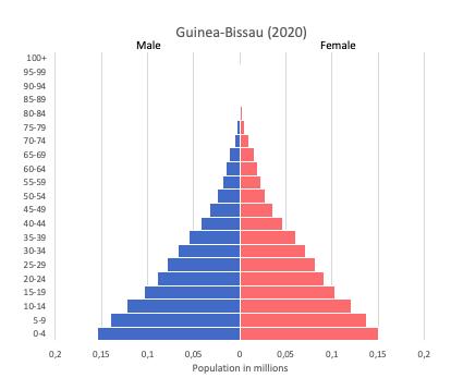 Population pyramid of Guinea-Bissau