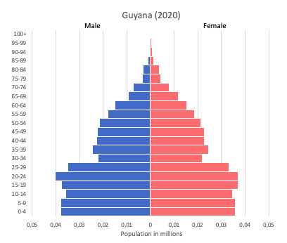 population pyramid of Guyana (2020)