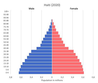 population pyramid of Haiti (2020)
